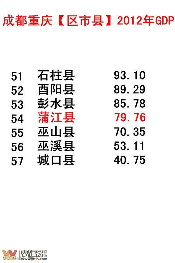 四川gdp排名_2018四川各地gdp